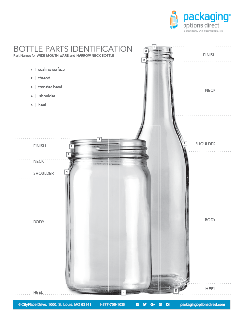 Anatomy of a Bottle Packaging Options Direct